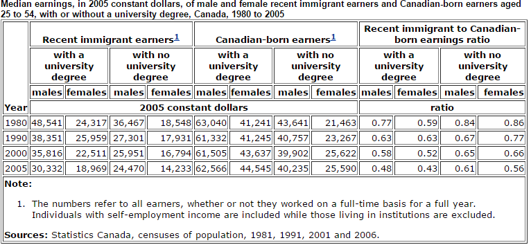 immigrant_earnings2