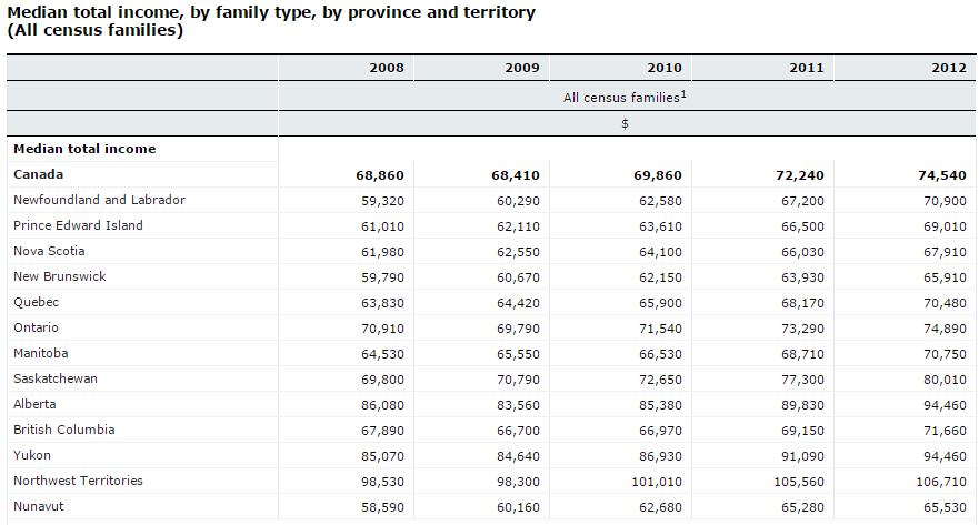 provincial income