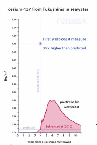 アーニーガンダーセンがレポートした福島原発事故後の影響(2015年ウラン国際会議より)