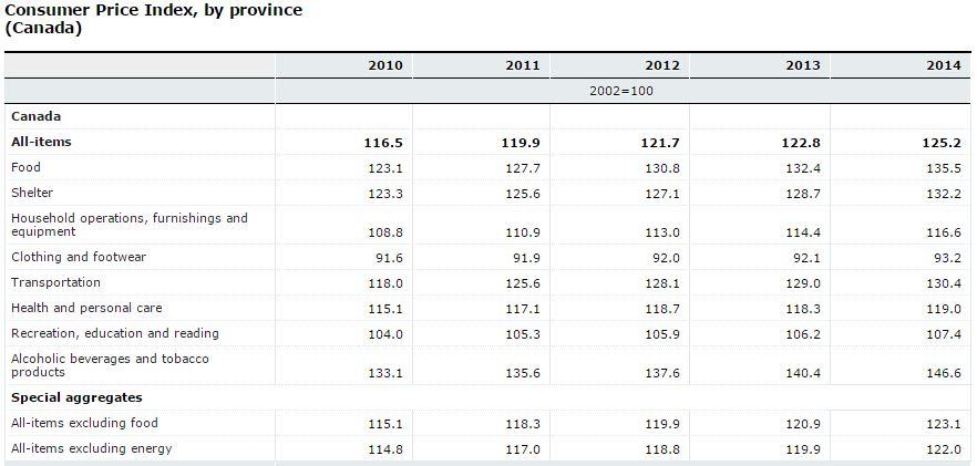 index price canada