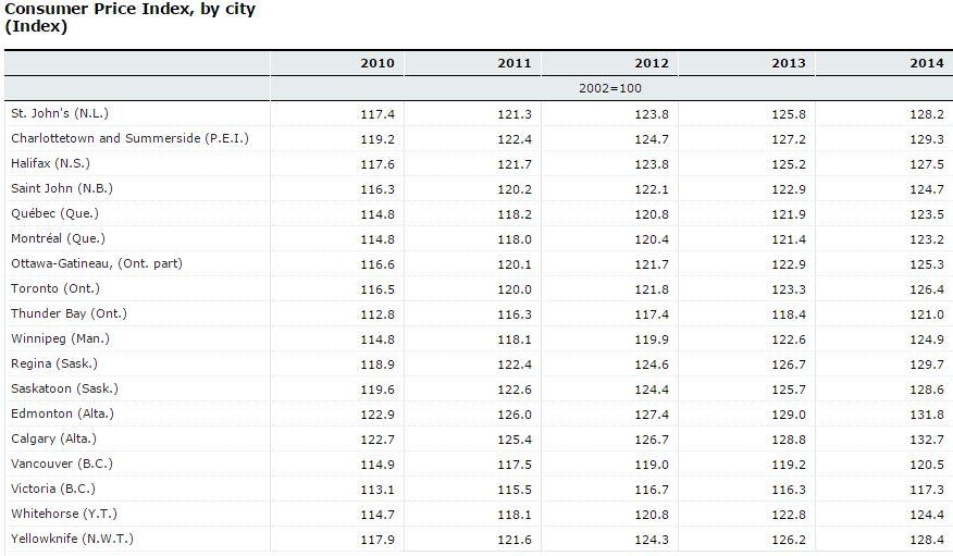 index price city