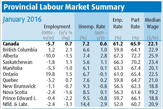 「失業率」から見たカナダで最も仕事が見つけやすい都市、見つけにくい都市