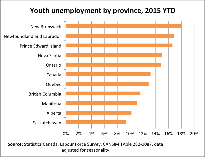 Youth-Unemployment-by-Prov (1)