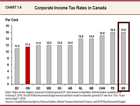 canada-corporate-income-tax-2016-by-province