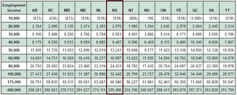 canada-income-tax-single-person-2016