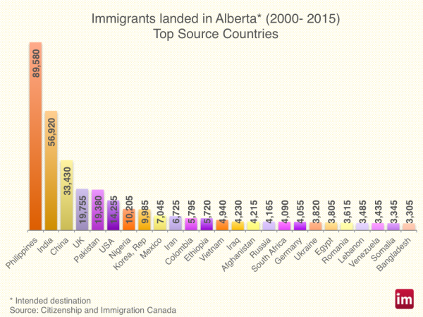 alberta-immigration-600x449
