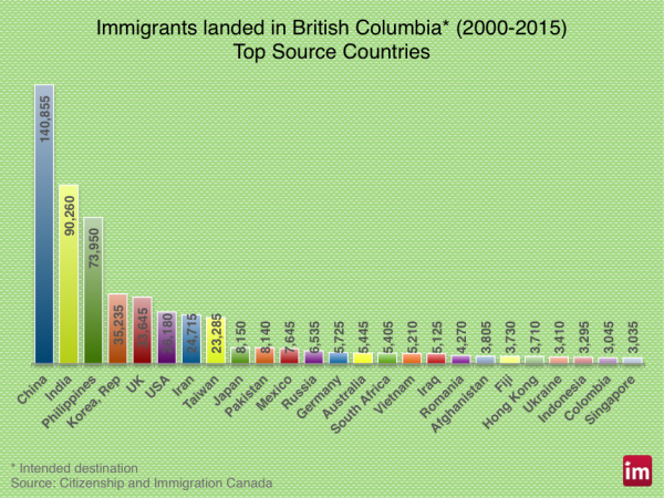 bc-immigration-correct-600x450