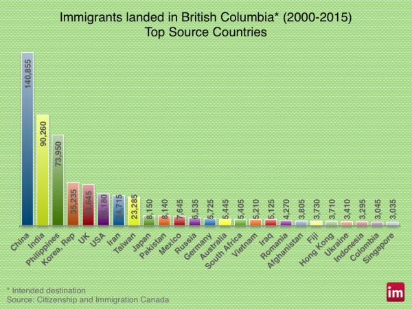 bc-immigration-correct-600x450