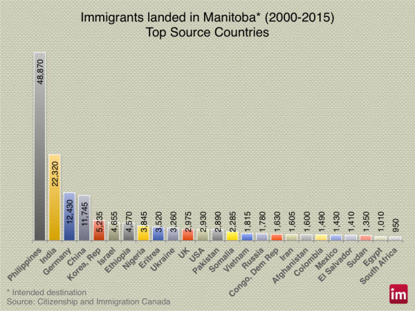 manitoba-immigration-600x450