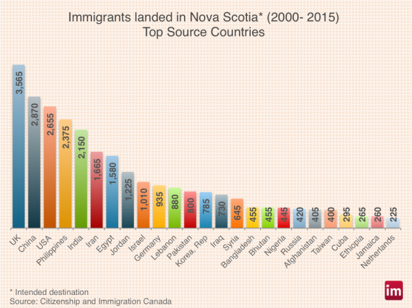 nova-scotia-immigration-600x448