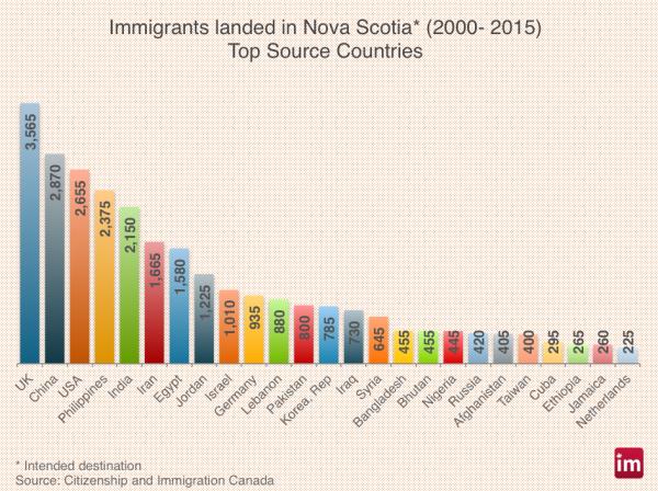 nova-scotia-immigration-600x448