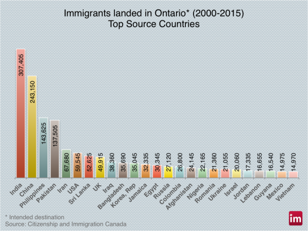 ontario-immigrants-600x450