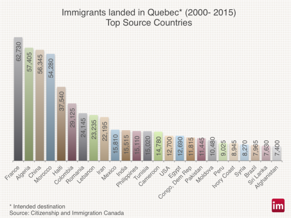 quebec-immigration-f-600x449
