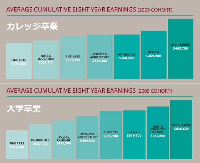bachelor-diploma-8-year-earnings-comparison