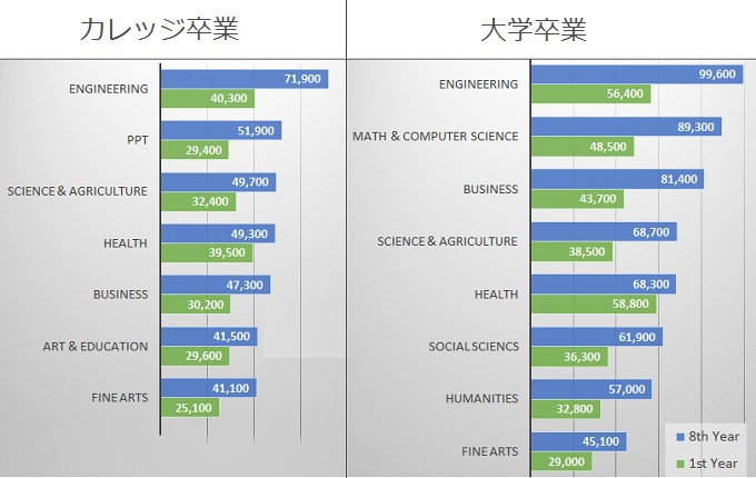 bachelor-diploma-earnings-by-fields-comparison