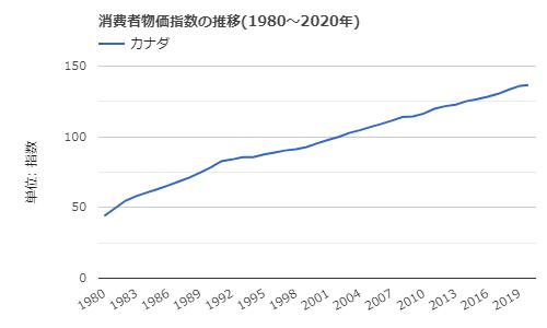 1980年から2020年までのカナダの消費者物価指数の推移