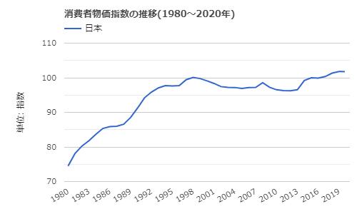 1980年から2020年までの日本の消費者物価指数の推移