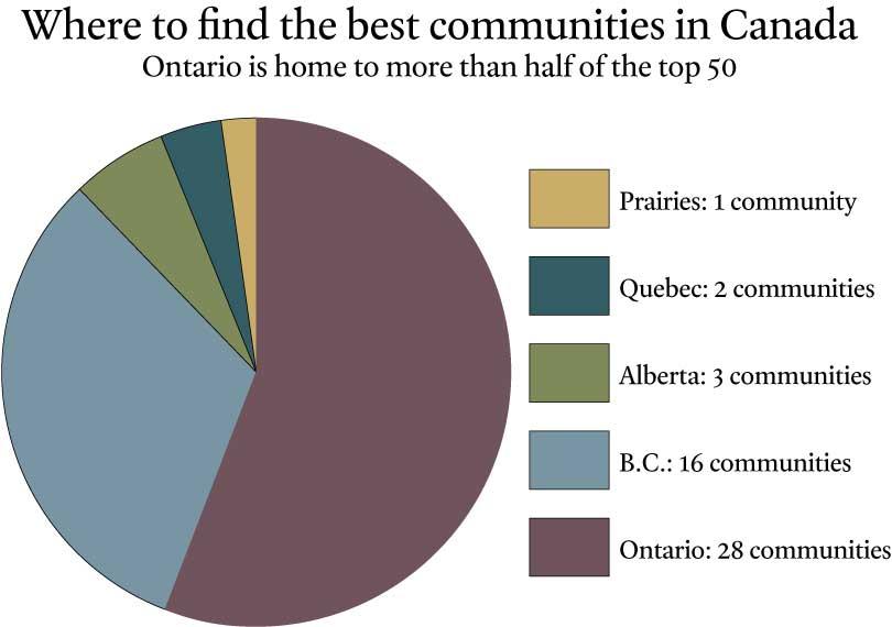 カナダの住みやすい都市ランキングの州別ランクイン割合