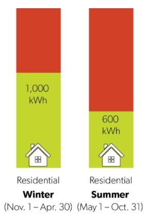 カナダオンタリオ州の電気代の使用量別料金設定