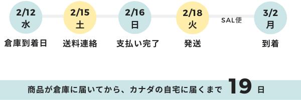 荷物が転送Japan倉庫に届いてから、実際に手元に届くまでの日数